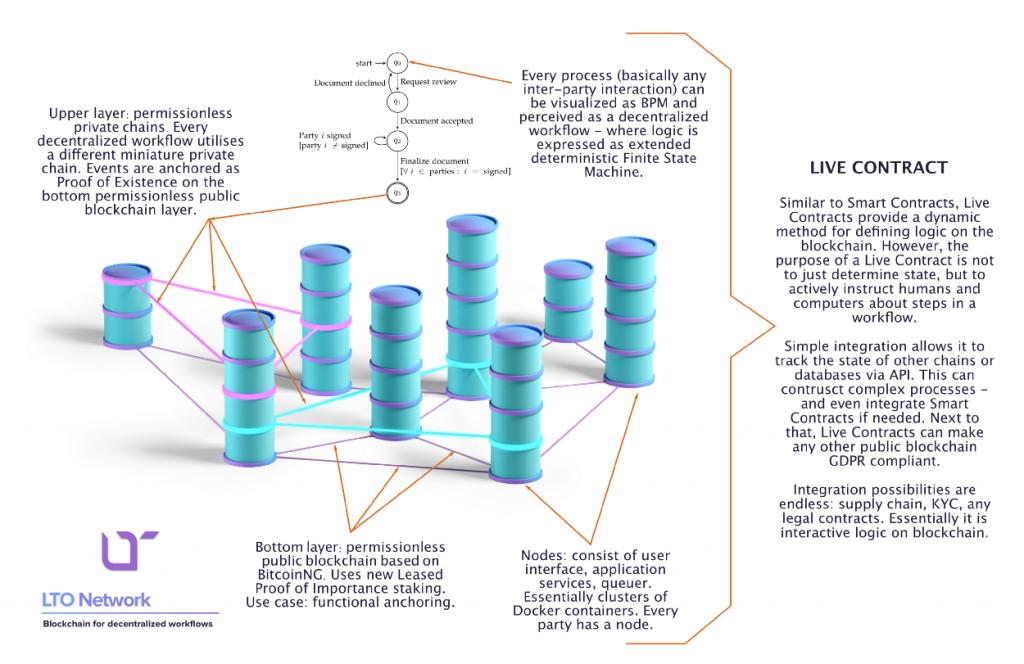 LTO Network conjunto